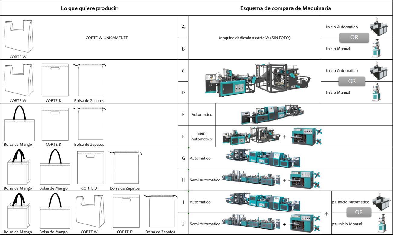 Machine choosing chart
